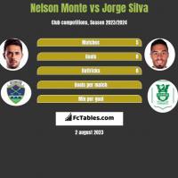 Nelson Monte vs Jorge Silva h2h player stats