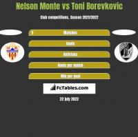 Nelson Monte vs Toni Borevkovic h2h player stats