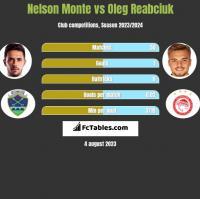Nelson Monte vs Oleg Reabciuk h2h player stats