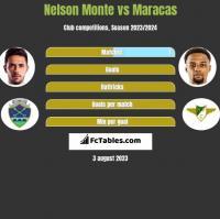 Nelson Monte vs Maracas h2h player stats