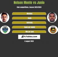 Nelson Monte vs Junio h2h player stats