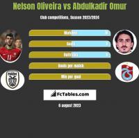 Nelson Oliveira vs Abdulkadir Omur h2h player stats