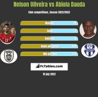 Nelson Oliveira vs Abiola Dauda h2h player stats
