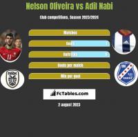 Nelson Oliveira vs Adil Nabi h2h player stats