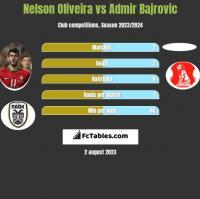 Nelson Oliveira vs Admir Bajrovic h2h player stats