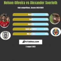 Nelson Oliveira vs Alexander Soerloth h2h player stats