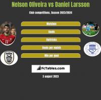 Nelson Oliveira vs Daniel Larsson h2h player stats