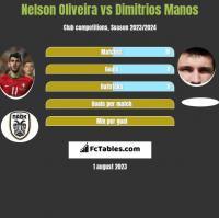 Nelson Oliveira vs Dimitrios Manos h2h player stats