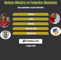 Nelson Oliveira vs Federico Macheda h2h player stats
