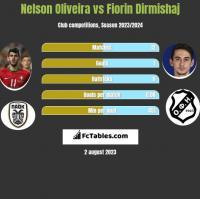 Nelson Oliveira vs Fiorin Dirmishaj h2h player stats