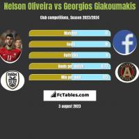Nelson Oliveira vs Georgios Giakoumakis h2h player stats
