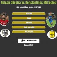 Nelson Oliveira vs Konstantinos Mitroglou h2h player stats