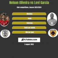 Nelson Oliveira vs Levi Garcia h2h player stats