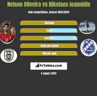 Nelson Oliveira vs Nikolaos Ioannidis h2h player stats