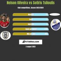 Nelson Oliveira vs Sotiris Tsiloulis h2h player stats