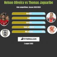 Nelson Oliveira vs Thomas Jaguaribe h2h player stats