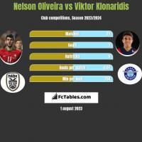 Nelson Oliveira vs Viktor Klonaridis h2h player stats