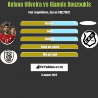 Nelson Oliveira vs Giannis Bouzoukis h2h player stats