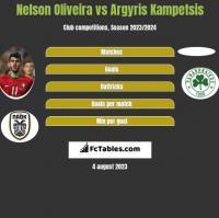 Nelson Oliveira vs Argyris Kampetsis h2h player stats
