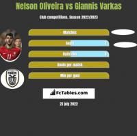 Nelson Oliveira vs Giannis Varkas h2h player stats