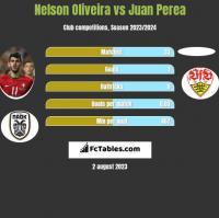 Nelson Oliveira vs Juan Perea h2h player stats