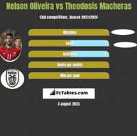 Nelson Oliveira vs Theodosis Macheras h2h player stats