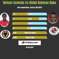 Nelson Semedo vs Abdul Rahman Baba h2h player stats