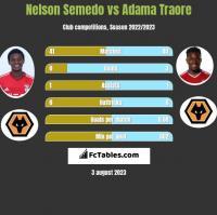 Nelson Semedo vs Adama Traore h2h player stats