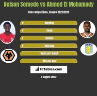 Nelson Semedo vs Ahmed El Mohamady h2h player stats