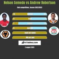 Nelson Semedo vs Andrew Robertson h2h player stats