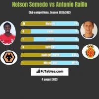 Nelson Semedo vs Antonio Raillo h2h player stats