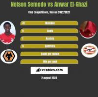 Nelson Semedo vs Anwar El-Ghazi h2h player stats