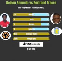 Nelson Semedo vs Bertrand Traore h2h player stats
