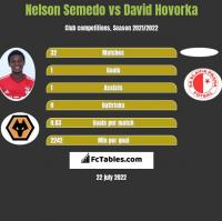 Nelson Semedo vs David Hovorka h2h player stats