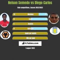 Nelson Semedo vs Diego Carlos h2h player stats