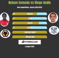 Nelson Semedo vs Diego Godin h2h player stats