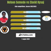 Nelson Semedo vs Elseid Hysaj h2h player stats