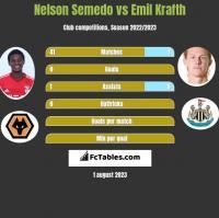 Nelson Semedo vs Emil Krafth h2h player stats