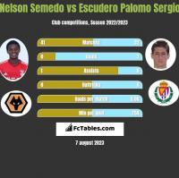 Nelson Semedo vs Escudero Palomo Sergio h2h player stats