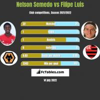 Nelson Semedo vs Filipe Luis h2h player stats