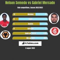 Nelson Semedo vs Gabriel Mercado h2h player stats