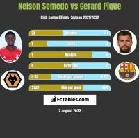 Nelson Semedo vs Gerard Pique h2h player stats