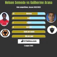 Nelson Semedo vs Guilherme Arana h2h player stats