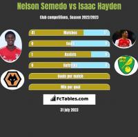 Nelson Semedo vs Isaac Hayden h2h player stats