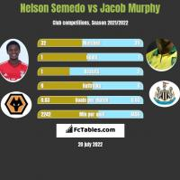 Nelson Semedo vs Jacob Murphy h2h player stats