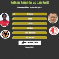 Nelson Semedo vs Jan Boril h2h player stats