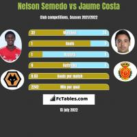 Nelson Semedo vs Jaume Costa h2h player stats