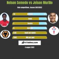 Nelson Semedo vs Jeison Murillo h2h player stats