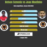 Nelson Semedo vs Joao Moutinho h2h player stats