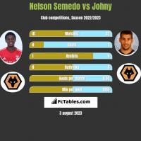 Nelson Semedo vs Johny h2h player stats
